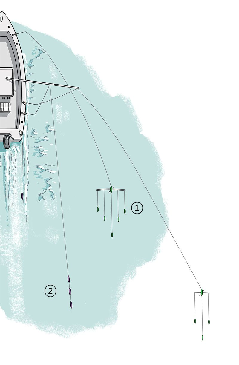 [1] A spreader bar run from an Out-Rodder at the bow works boatside, [2] while standard deployments from outrigger and flat lines allow tailoring the spread to suit the conditions at hand.