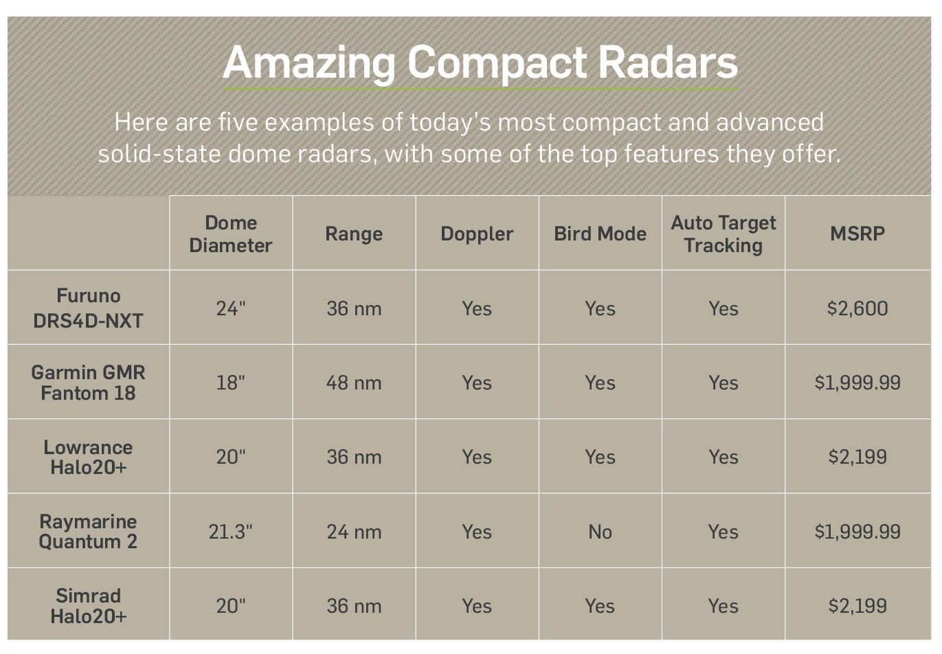 Compact radar units offer some amazing features.