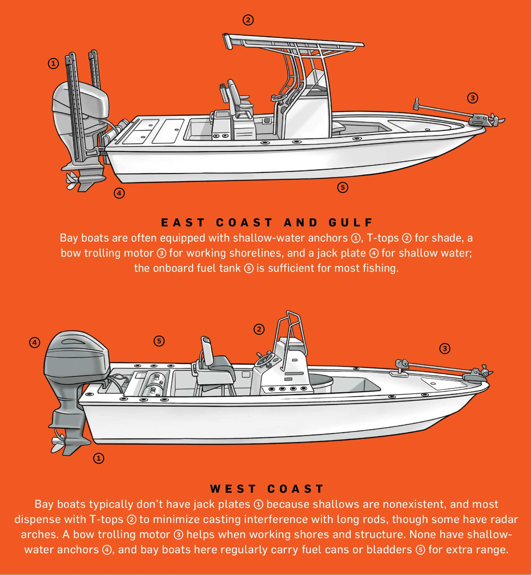 Bay boats are outfitted differently when fished on the West, versus East, Coast.
