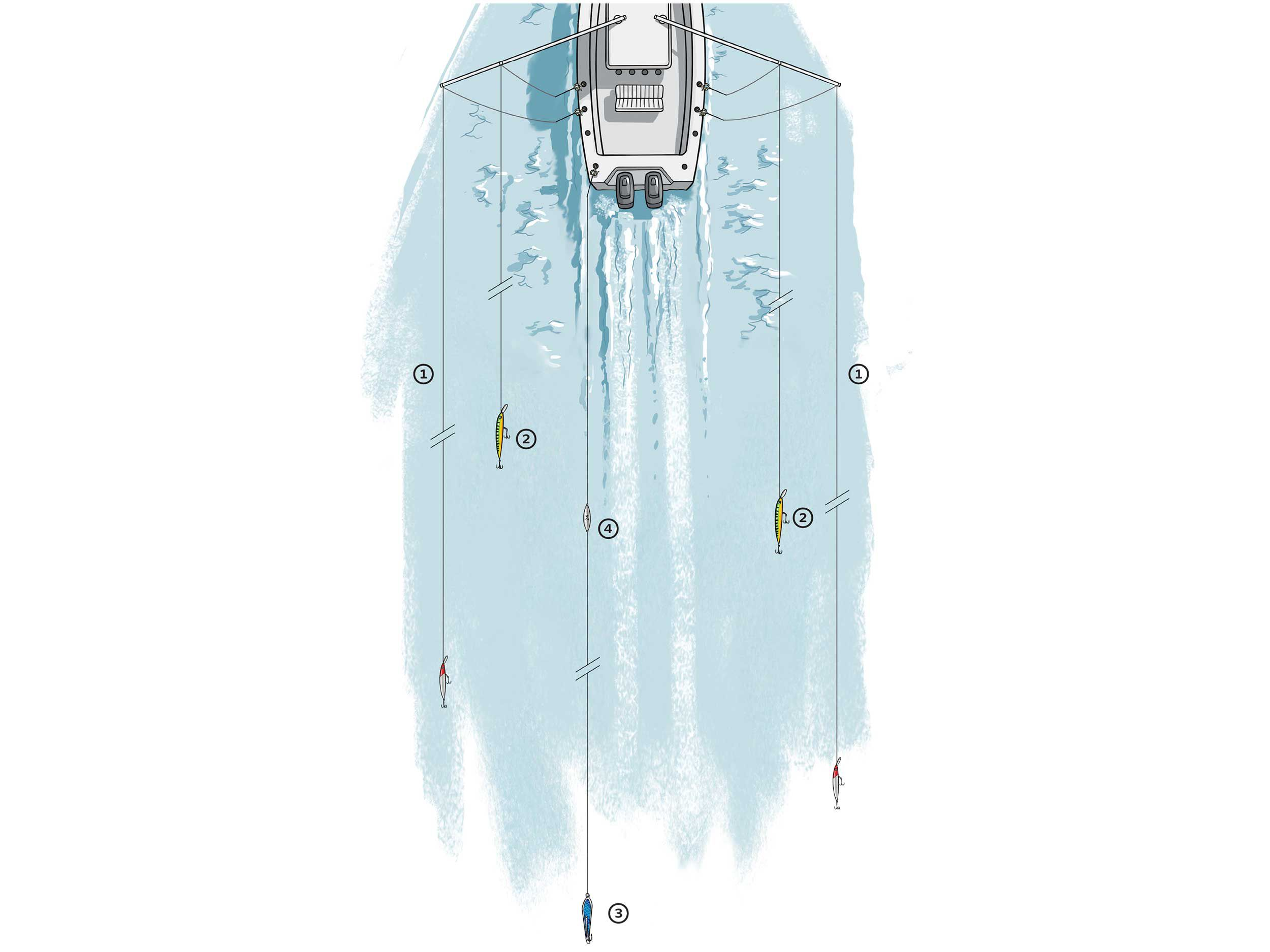 To cover scattered kings, troll high-speed plugs at 6 knots: Run a pair of Rapala CDMag 18s on the long riggers, [1]; a pair of CDMag 25s on the short riggers, [2]; and a Drone 31⁄2 spoon, [3], on the flat line, 75 feet behind a 24-ounce inline sinker, [4].